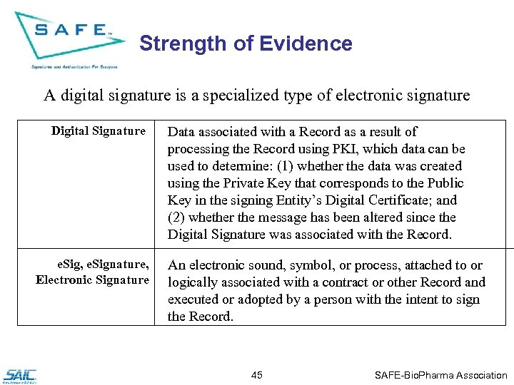 Strength of Evidence A digital signature is a specialized type of electronic signature Digital