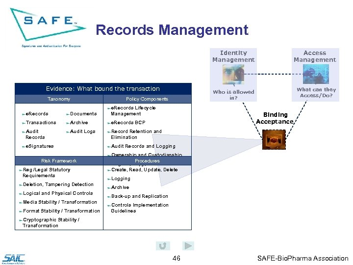 Records Management Identity Management Who is allowed in? Evidence: What bound the transaction Taxonomy