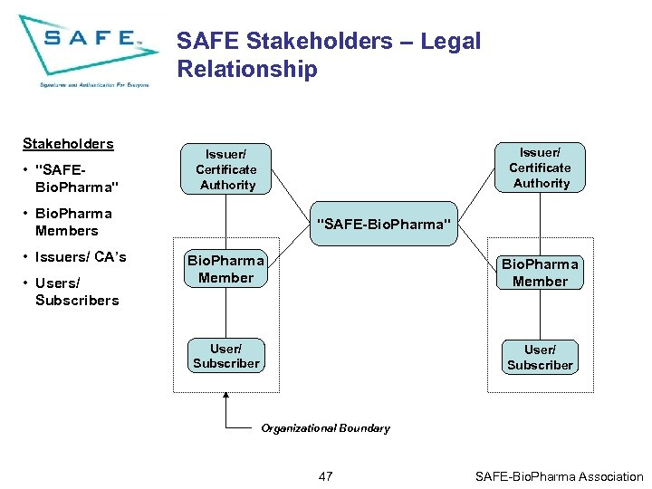 SAFE Stakeholders – Legal Relationship Stakeholders •
