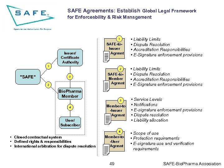 SAFE Agreements: Establish Global Legal Framework for Enforceability & Risk Management 1 Issuer/ Certificate