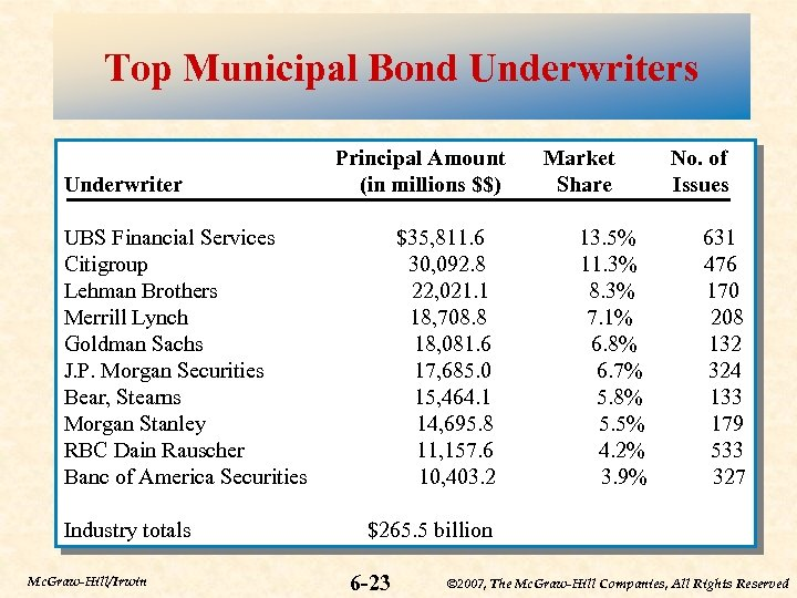 Top Municipal Bond Underwriters Underwriter Principal Amount (in millions $$) UBS Financial Services Citigroup