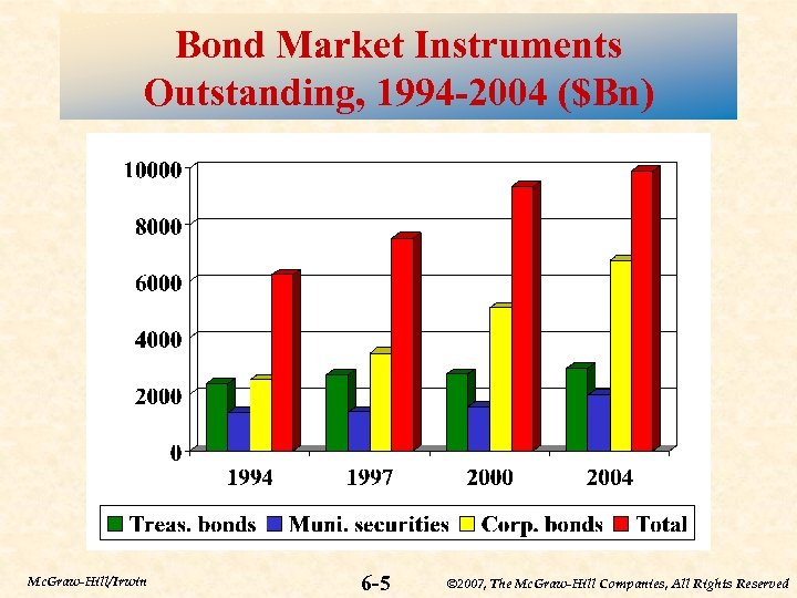 Bond Market Instruments Outstanding, 1994 -2004 ($Bn) Mc. Graw-Hill/Irwin 6 -5 © 2007, The
