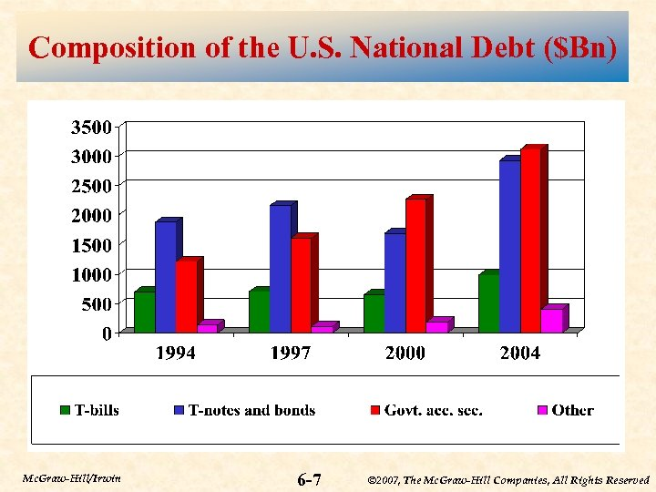 Composition of the U. S. National Debt ($Bn) Mc. Graw-Hill/Irwin 6 -7 © 2007,