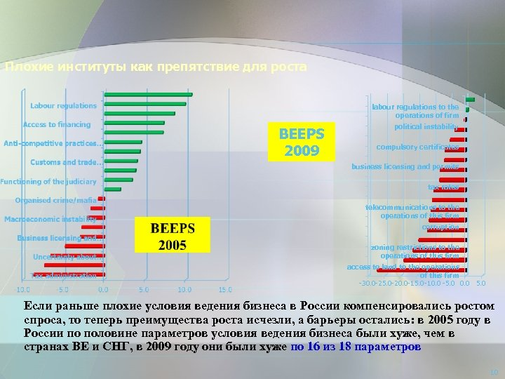 Плохие институты как препятствие для роста labour regulations to the operations of firm BEEPS