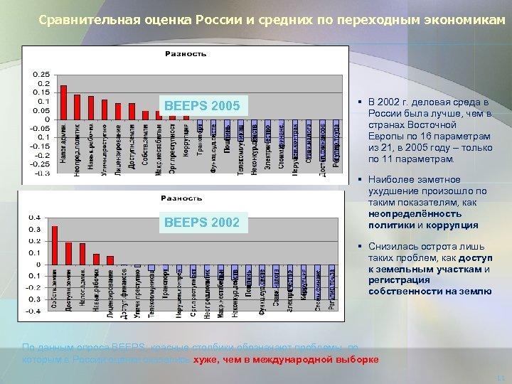 Сравнительная оценка России и средних по переходным экономикам BEEPS 2005 BEEPS 2002 § В