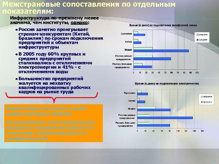 Межстрановые сопоставления по отдельным показателям: Инфраструктура по-прежнему менее значима, чем институты, однако: Россия заметно