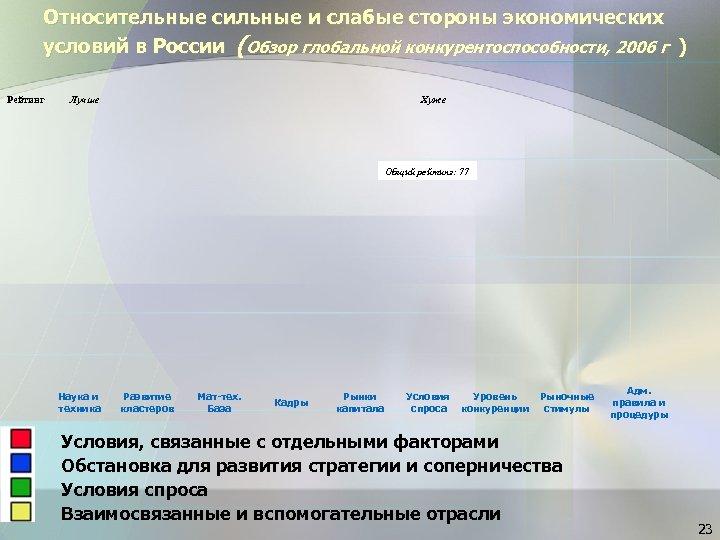 Относительные сильные и слабые стороны экономических условий в России (Обзор глобальной конкурентоспособности, 2006 г