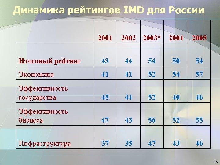 Динамика рейтингов IMD для России 2001 2002 2003* 2004 2005 Итоговый рейтинг 43 44