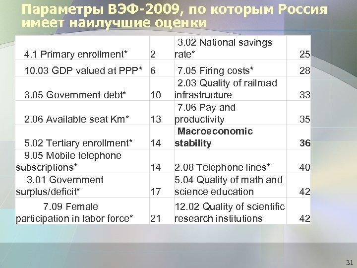 Параметры ВЭФ-2009, по которым Россия имеет наилучшие оценки 4. 1 Primary enrollment* 2 10.