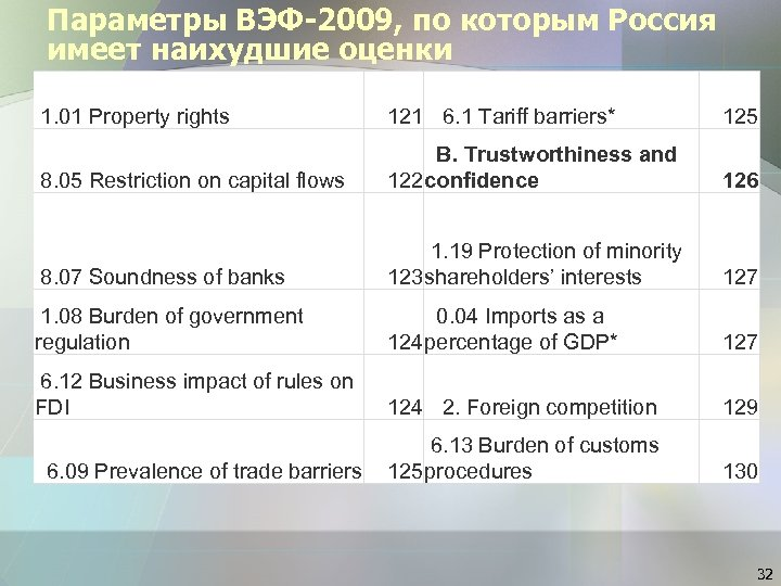 Параметры ВЭФ-2009, по которым Россия имеет наихудшие оценки 1. 01 Property rights 121 6.