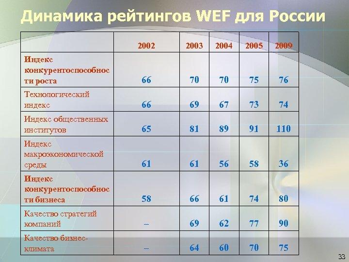 Динамика рейтингов WEF для России 2002 2003 2004 2005 2009 Индекс конкурентоспособнос ти роста
