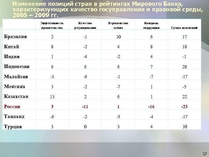 Изменение позиций стран в рейтингах Мирового Банка, характеризующих качество госуправления и правовой среды, 2005