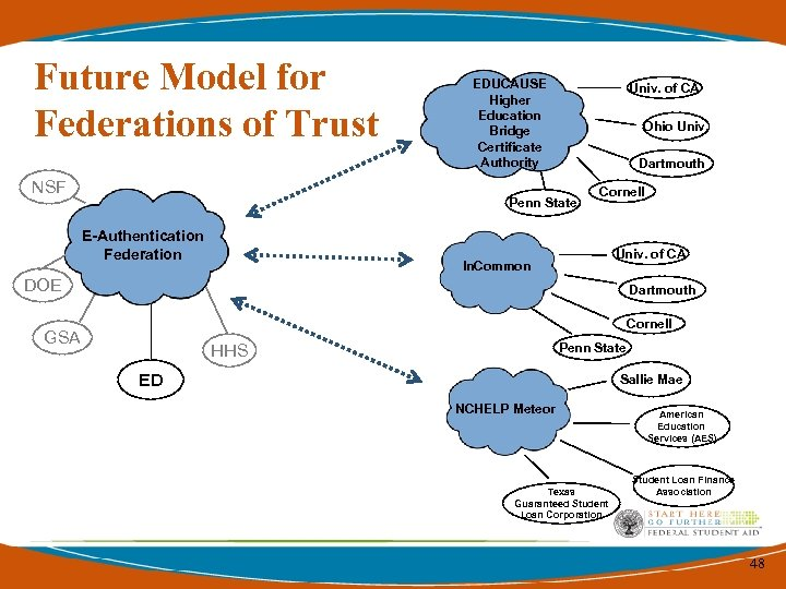 Future Model for Federations of Trust NSF EDUCAUSE Higher Education Bridge Certificate Authority Univ.