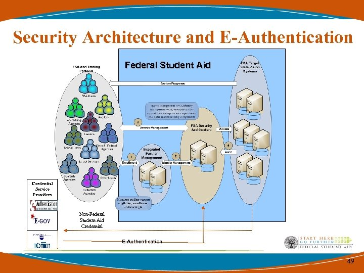 Security Architecture and E-Authentication Federal Student Aid Credential Service Providers Non-Federal Student Aid Credential