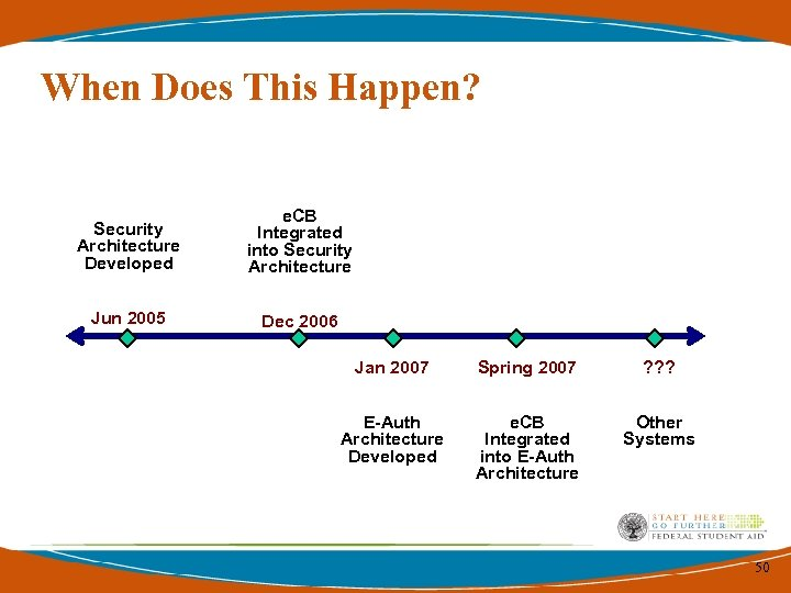 When Does This Happen? Security Architecture Developed e. CB Integrated into Security Architecture Jun