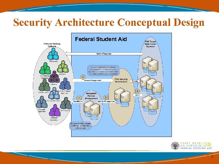 Security Architecture Conceptual Design Federal Student Aid 7