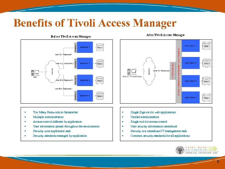 Benefits of Tivoli Access Manager After Tivoli Access Manager Before Tivoli Access Manager •