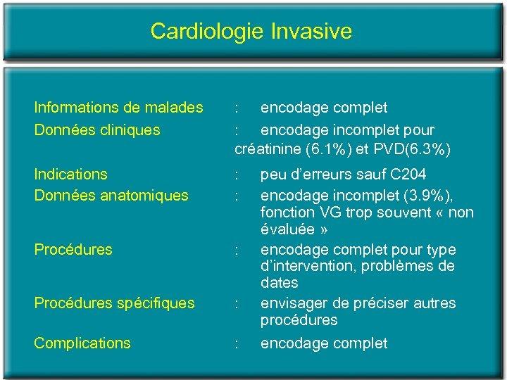 Cardiologie Invasive Informations de malades Données cliniques : encodage complet : encodage incomplet pour