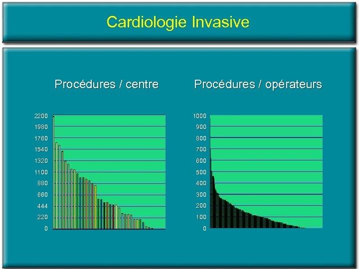 Cardiologie Invasive Procédures / centre Procédures / opérateurs 2200 1000 1980 900 1760 800
