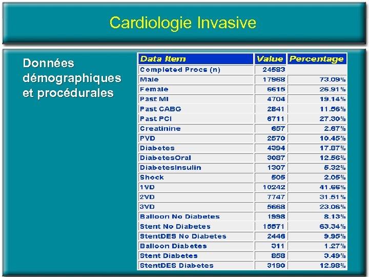 Cardiologie Invasive Données démographiques et procédurales