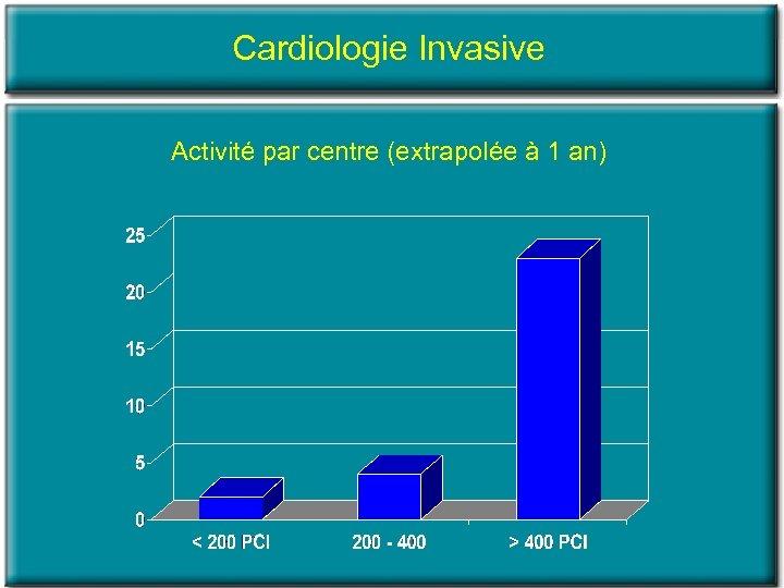 Cardiologie Invasive Activité par centre (extrapolée à 1 an)