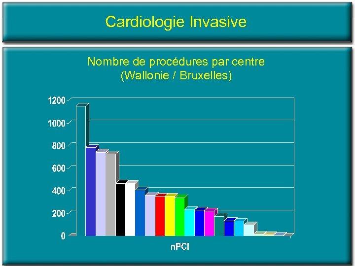 Cardiologie Invasive Nombre de procédures par centre (Wallonie / Bruxelles)