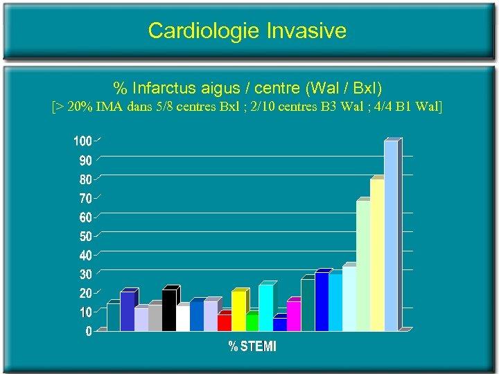 Cardiologie Invasive % Infarctus aigus / centre (Wal / Bxl) [> 20% IMA dans