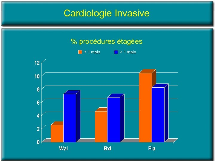 Cardiologie Invasive % procédures étagées < 1 mois > 1 mois