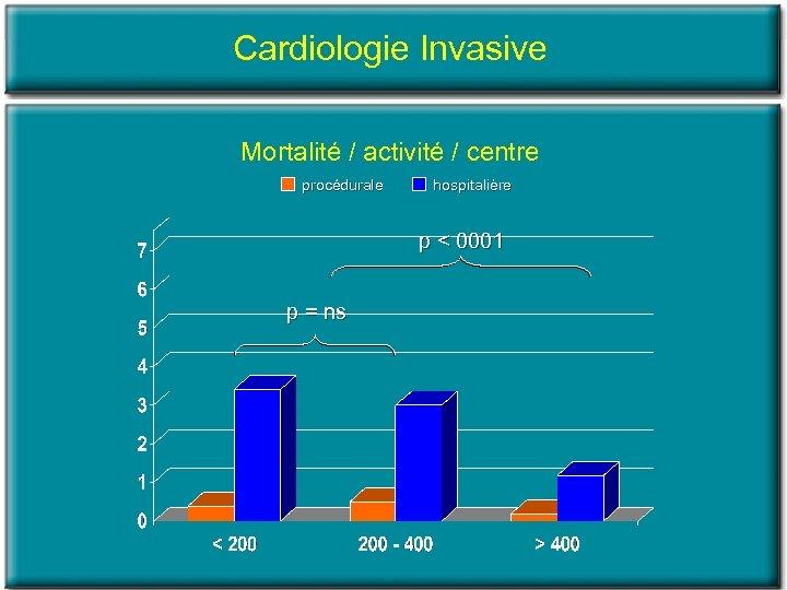 Cardiologie Invasive Mortalité / activité / centre procédurale hospitalière p < 0001 p =