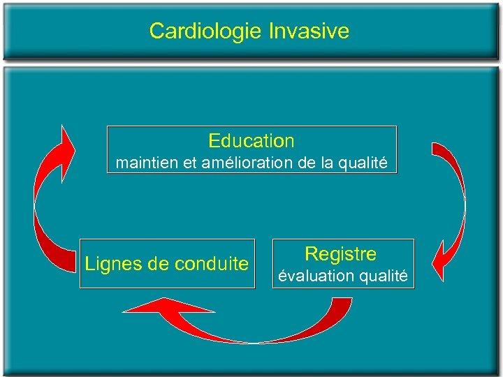Cardiologie Invasive Education maintien et amélioration de la qualité Lignes de conduite Registre évaluation