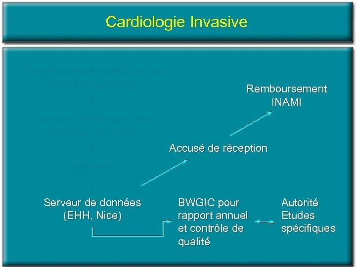 Cardiologie Invasive Enregistrement individuel des données cliniques Remboursement INAMI Collecte informatisée des données (en