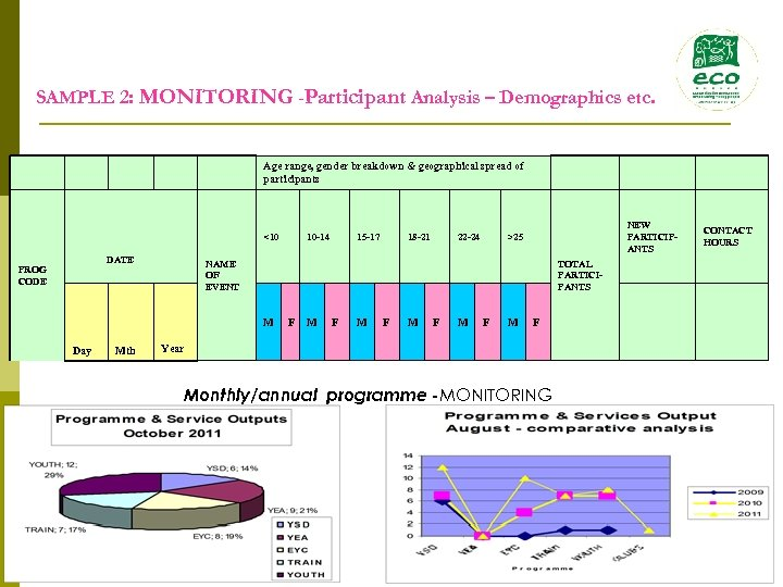 SAMPLE 2: MONITORING -Participant Analysis – Demographics etc. Age range, gender breakdown & geographical