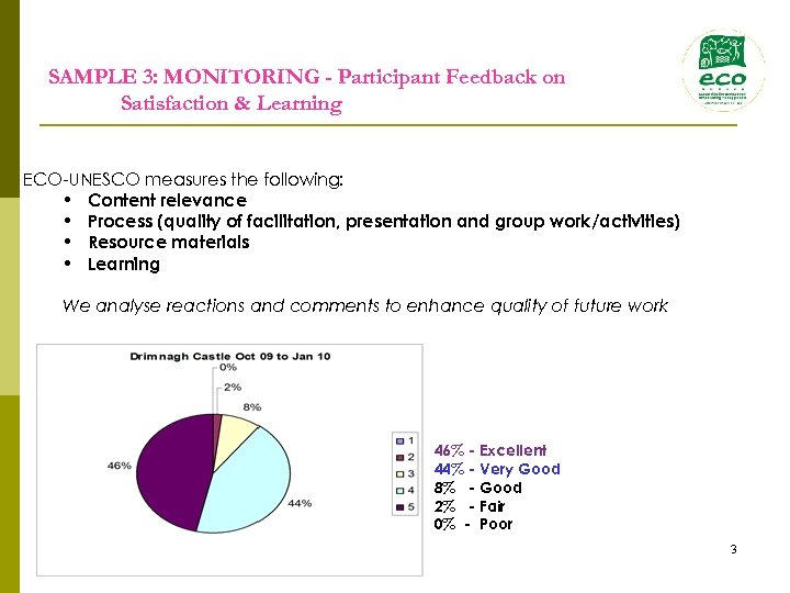 SAMPLE 3: MONITORING - Participant Feedback on Satisfaction & Learning ECO-UNESCO measures the following: