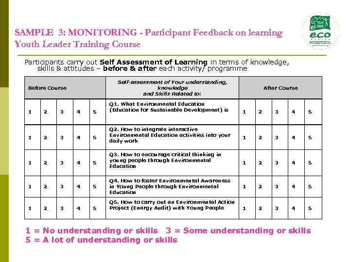 SAMPLE 3: MONITORING - Participant Feedback on learning Youth Leader Training Course Participants carry