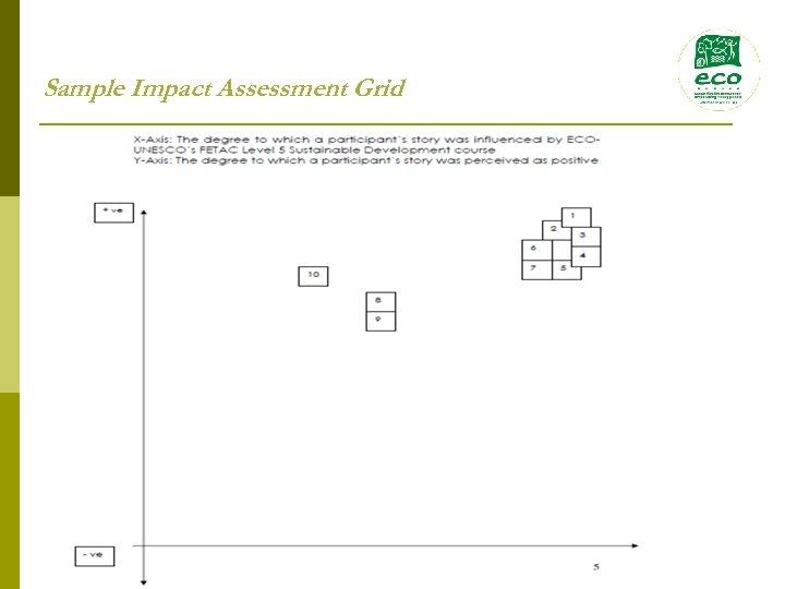 Sample Impact Assessment Grid