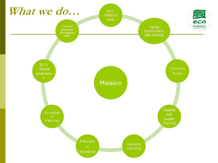 What we do… ECOUNESCO Clubs Youth for Sustainable Development PEP Young Environment alist Awards