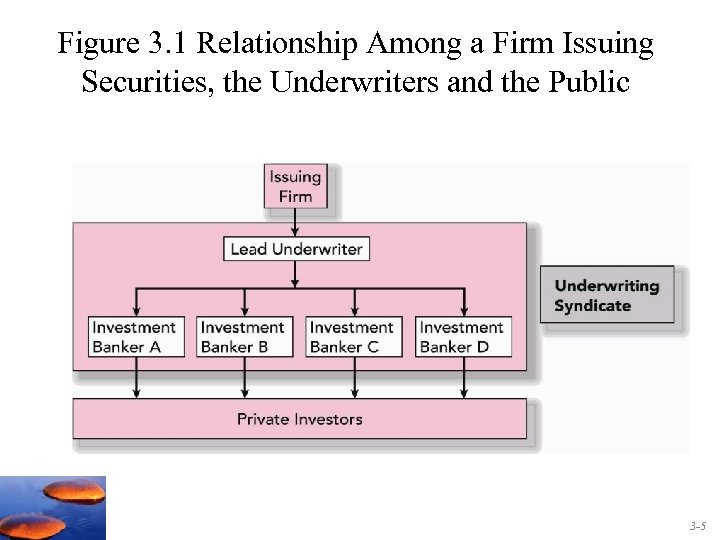 Figure 3. 1 Relationship Among a Firm Issuing Securities, the Underwriters and the Public
