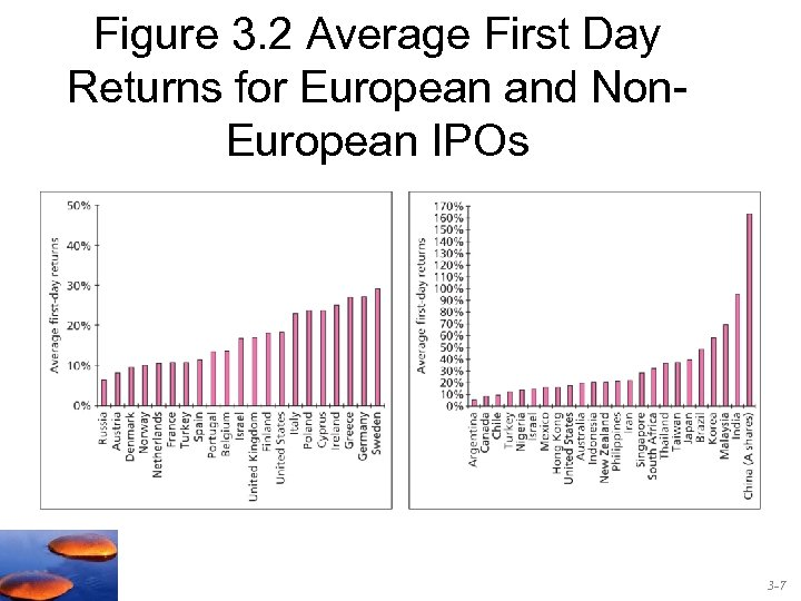 Figure 3. 2 Average First Day Returns for European and Non. European IPOs 3