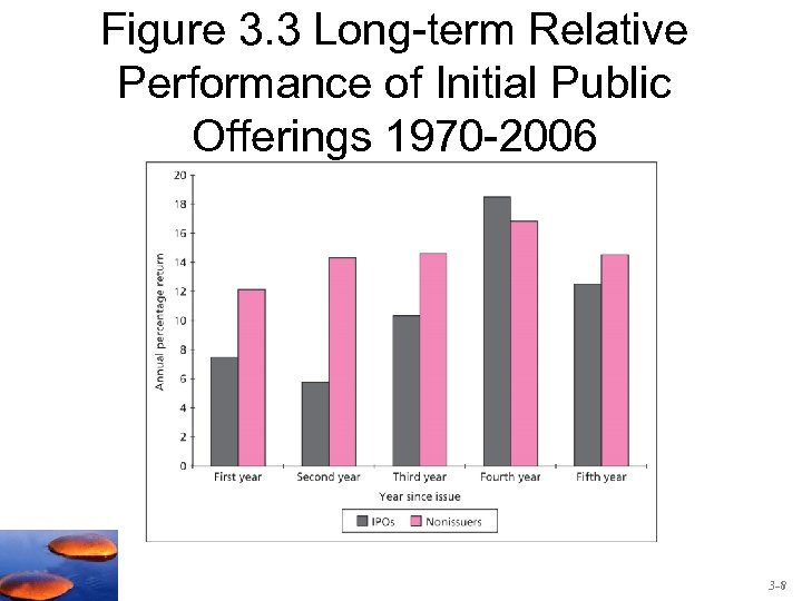 Figure 3. 3 Long-term Relative Performance of Initial Public Offerings 1970 -2006 3 -8