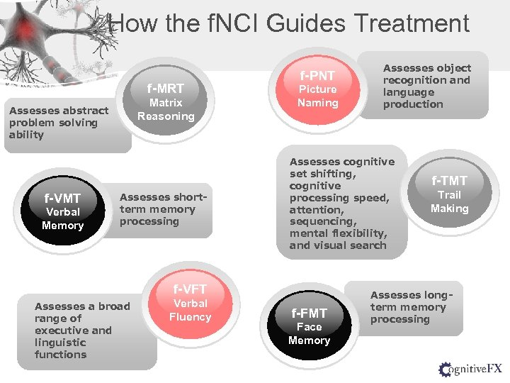 How the f. NCI Guides Treatment f-MRT Matrix Reasoning Assesses abstract problem solving ability