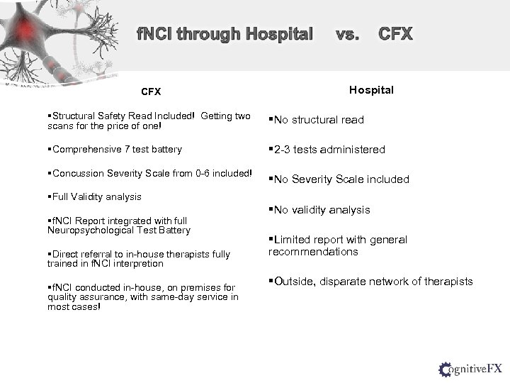 CFX Hospital §Structural Safety Read Included! Getting two scans for the price of one!