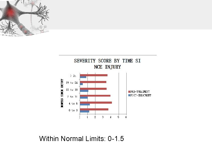 Within Normal Limits: 0 -1. 5