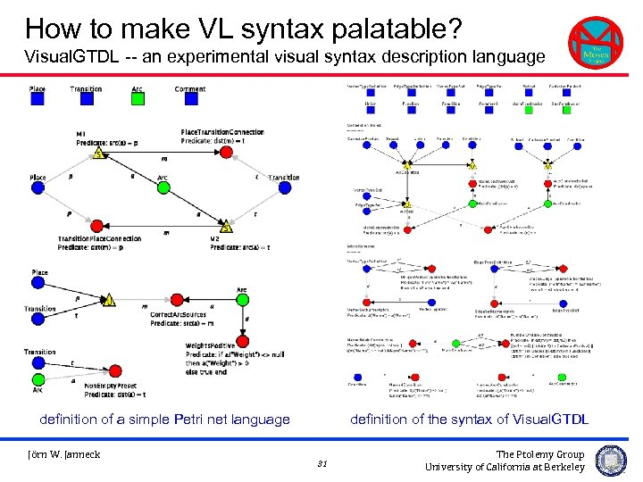 How to make VL syntax palatable? Visual. GTDL -- an experimental visual syntax description