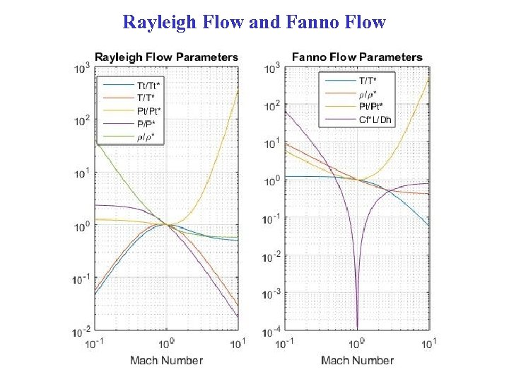 Rayleigh Flow and Fanno Flow