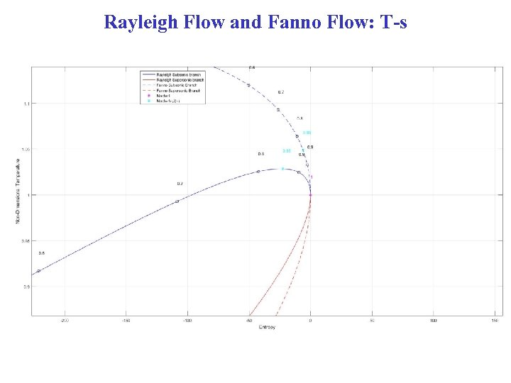 Rayleigh Flow and Fanno Flow: T-s