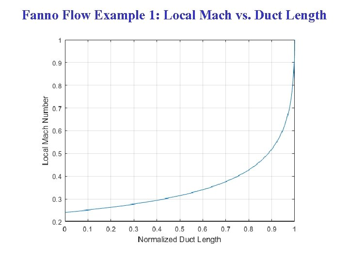 Fanno Flow Example 1: Local Mach vs. Duct Length