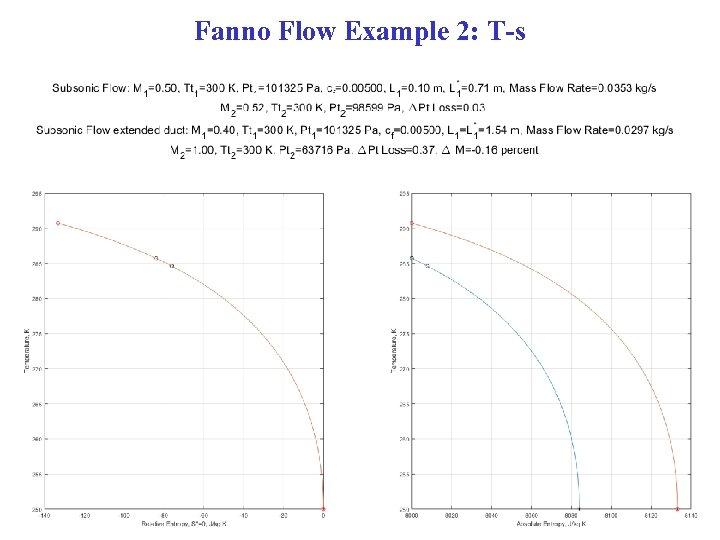 Fanno Flow Example 2: T-s