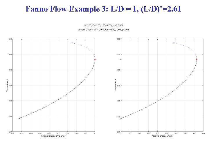 Fanno Flow Example 3: L/D = 1, (L/D)*=2. 61