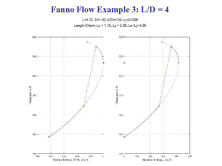 Fanno Flow Example 3: L/D = 4