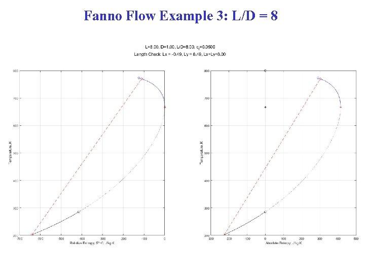 Fanno Flow Example 3: L/D = 8